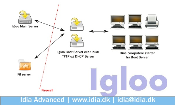 Idia Igloo Overview